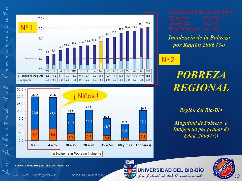 Incidencia de la Pobreza por Región 2006 (%)