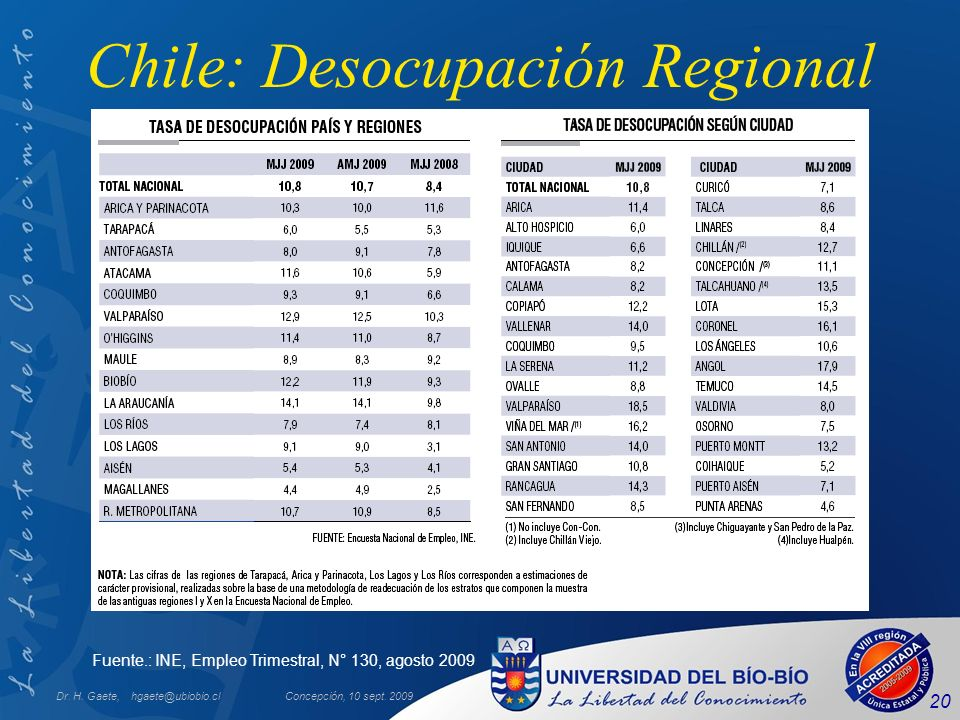 Chile: Desocupación Regional
