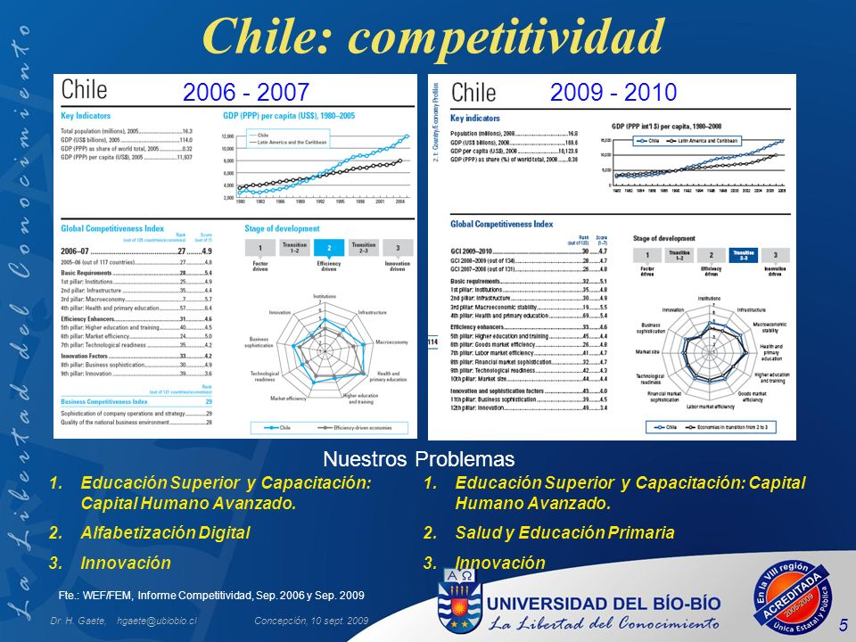 Chile: competitividad