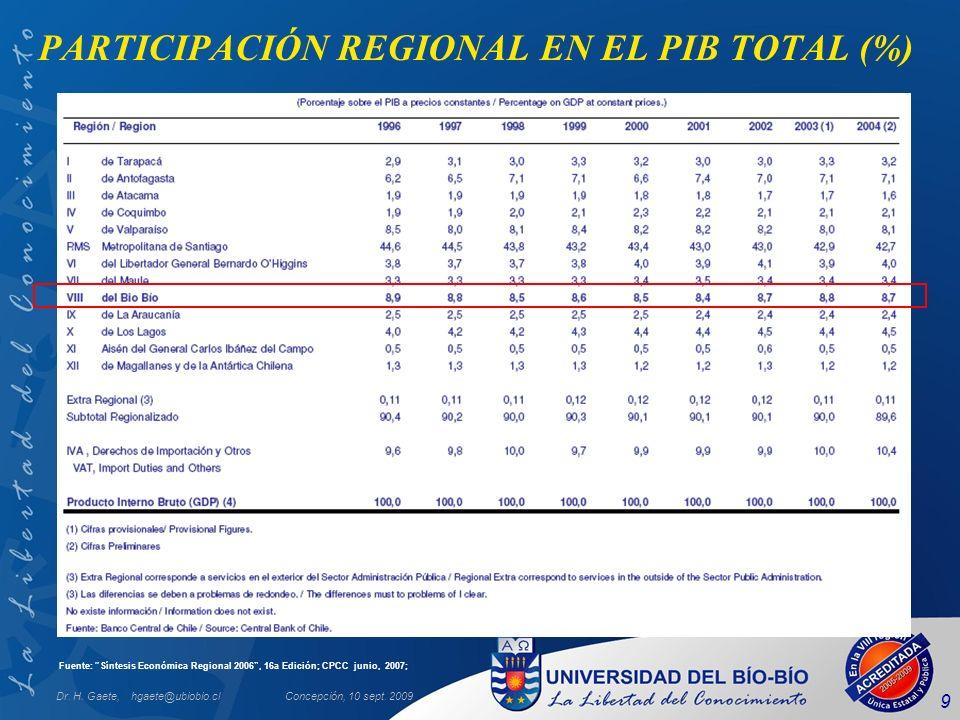 PARTICIPACIÓN REGIONAL EN EL PIB TOTAL (%)