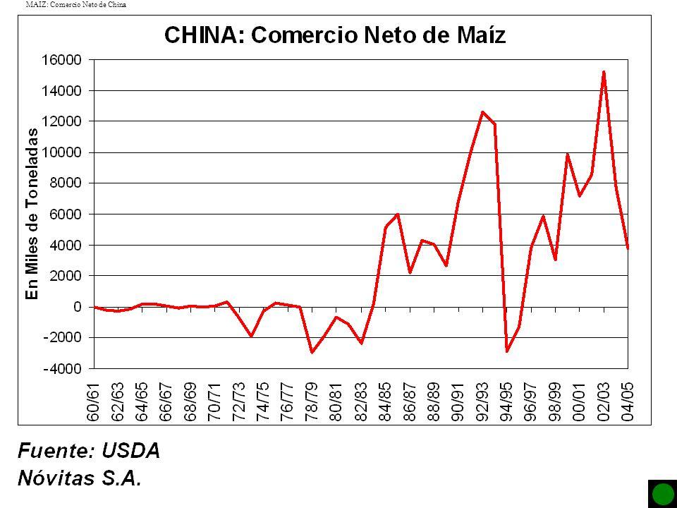 MAIZ: Comercio Neto de China