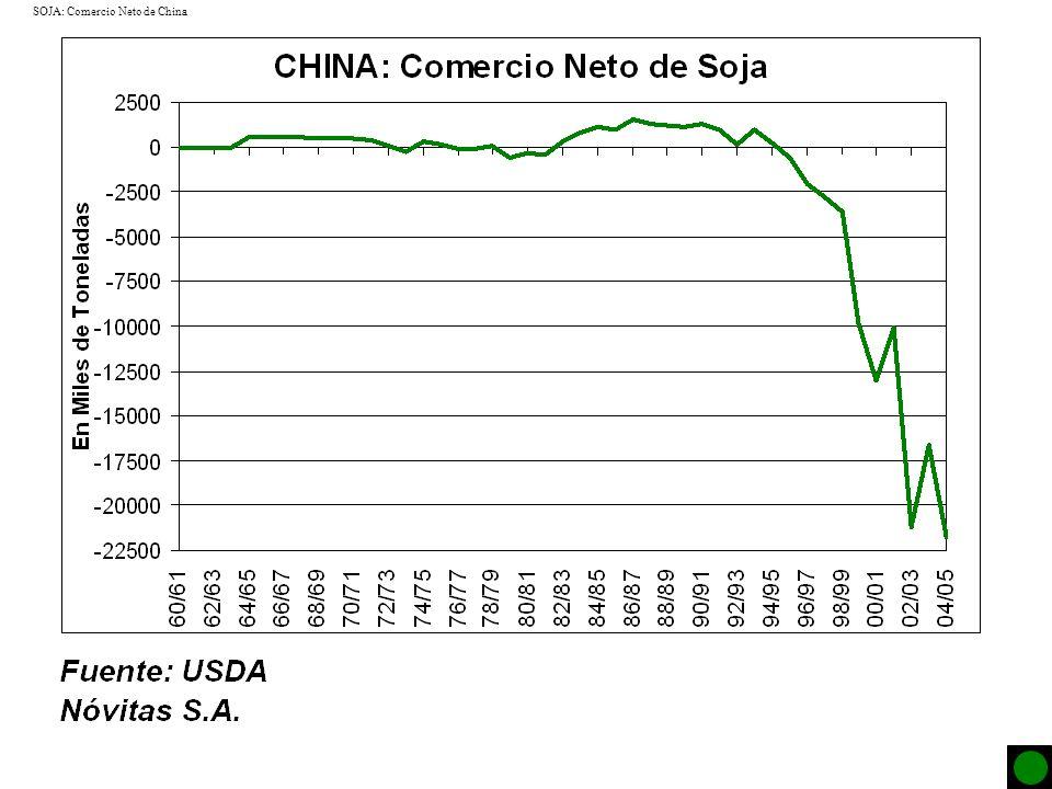 SOJA: Comercio Neto de China