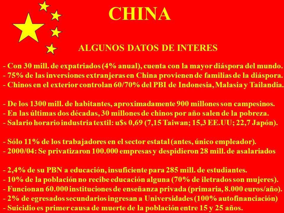 CHINA ALGUNOS DATOS DE INTERES