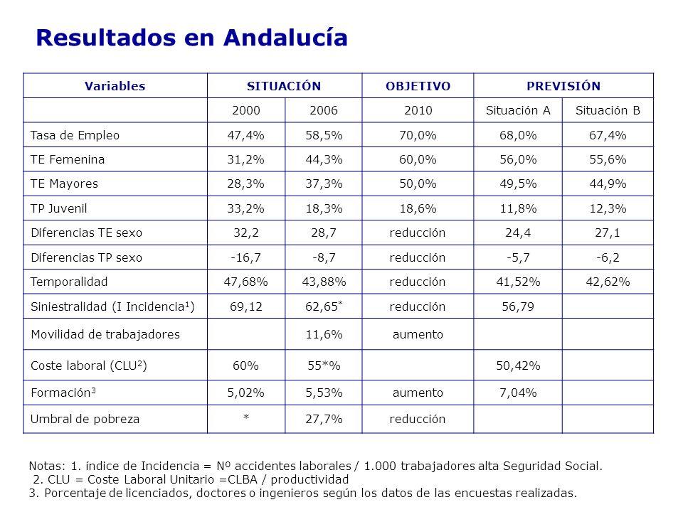 Resultados en Andalucía