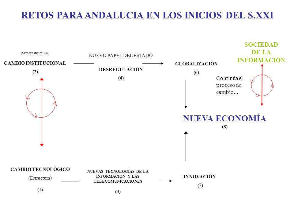 RETOS PARA ANDALUCIA EN LOS INICIOS DEL S.XXI