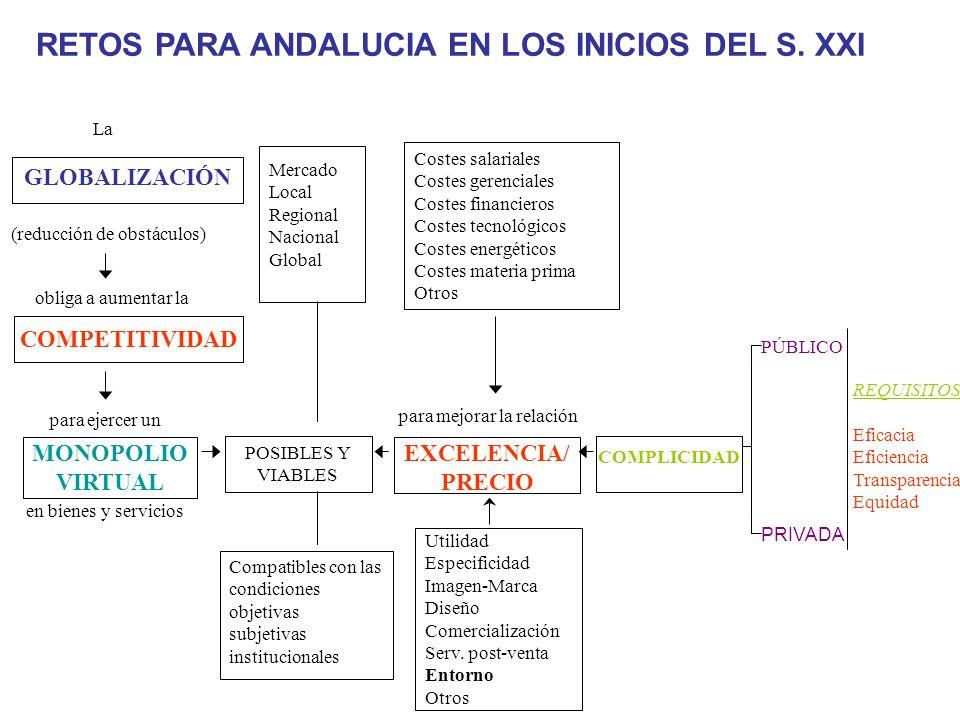RETOS PARA ANDALUCIA EN LOS INICIOS DEL S. XXI