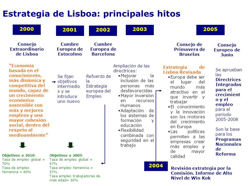 Estrategia de Lisboa: principales hitos