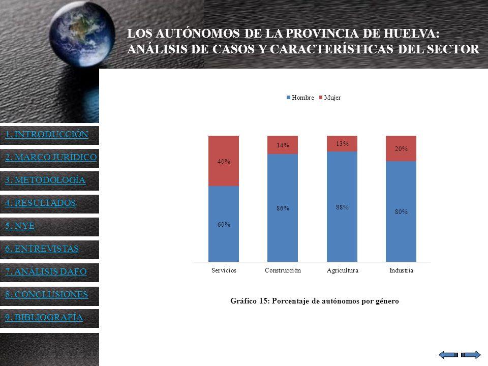 Gráfico 15: Porcentaje de autónomos por género