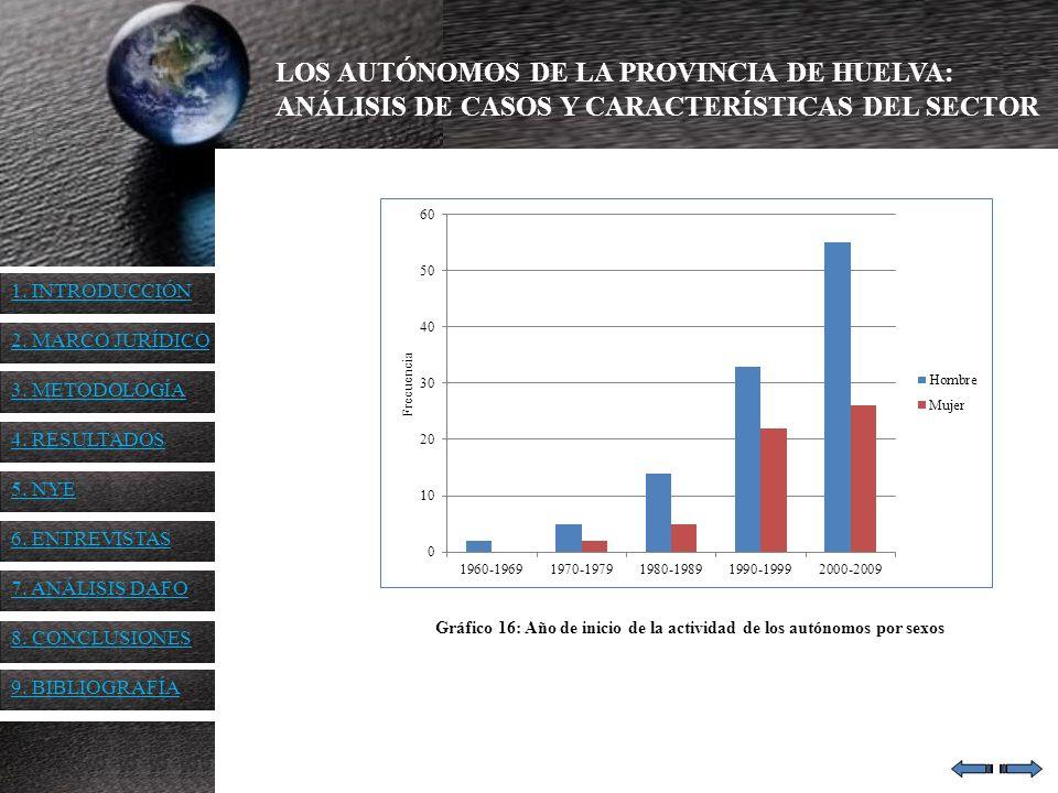 Gráfico 16: Año de inicio de la actividad de los autónomos por sexos