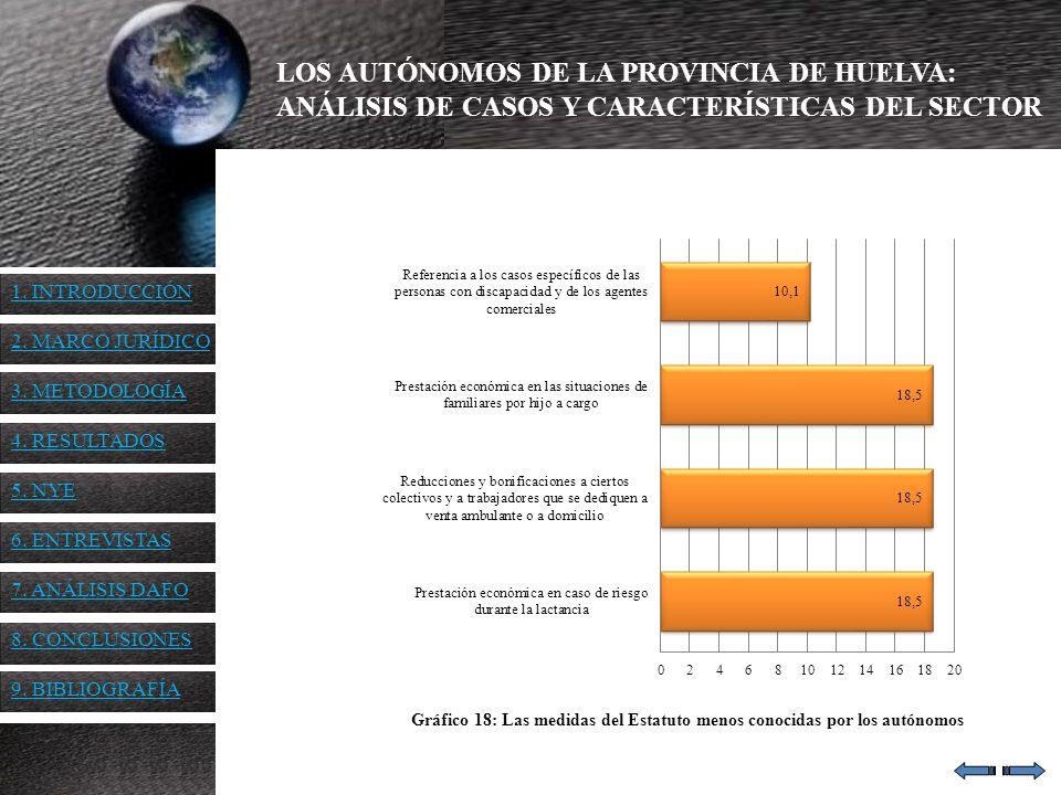 Gráfico 18: Las medidas del Estatuto menos conocidas por los autónomos