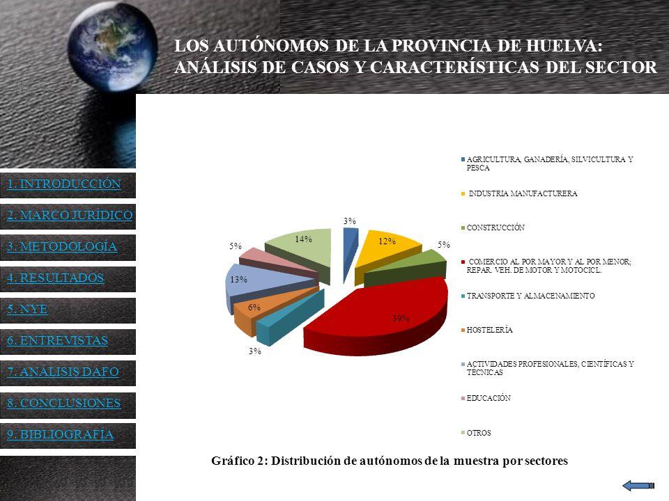 Gráfico 2: Distribución de autónomos de la muestra por sectores