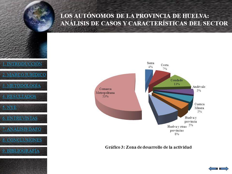 Gráfico 3: Zona de desarrollo de la actividad