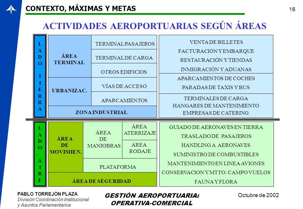 ACTIVIDADES AEROPORTUARIAS SEGÚN ÁREAS