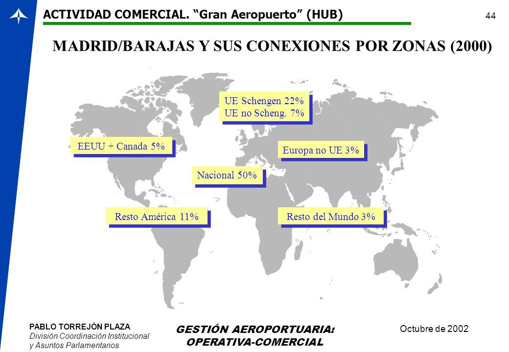 MADRID/BARAJAS Y SUS CONEXIONES POR ZONAS (2000)