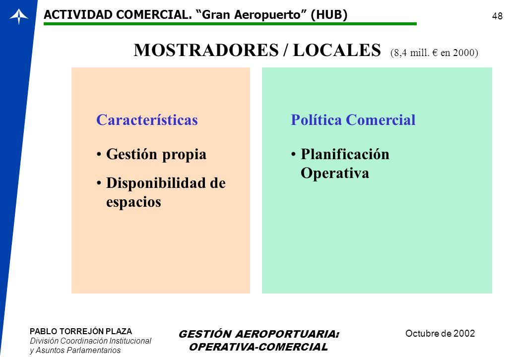 MOSTRADORES / LOCALES (8,4 mill. € en 2000)