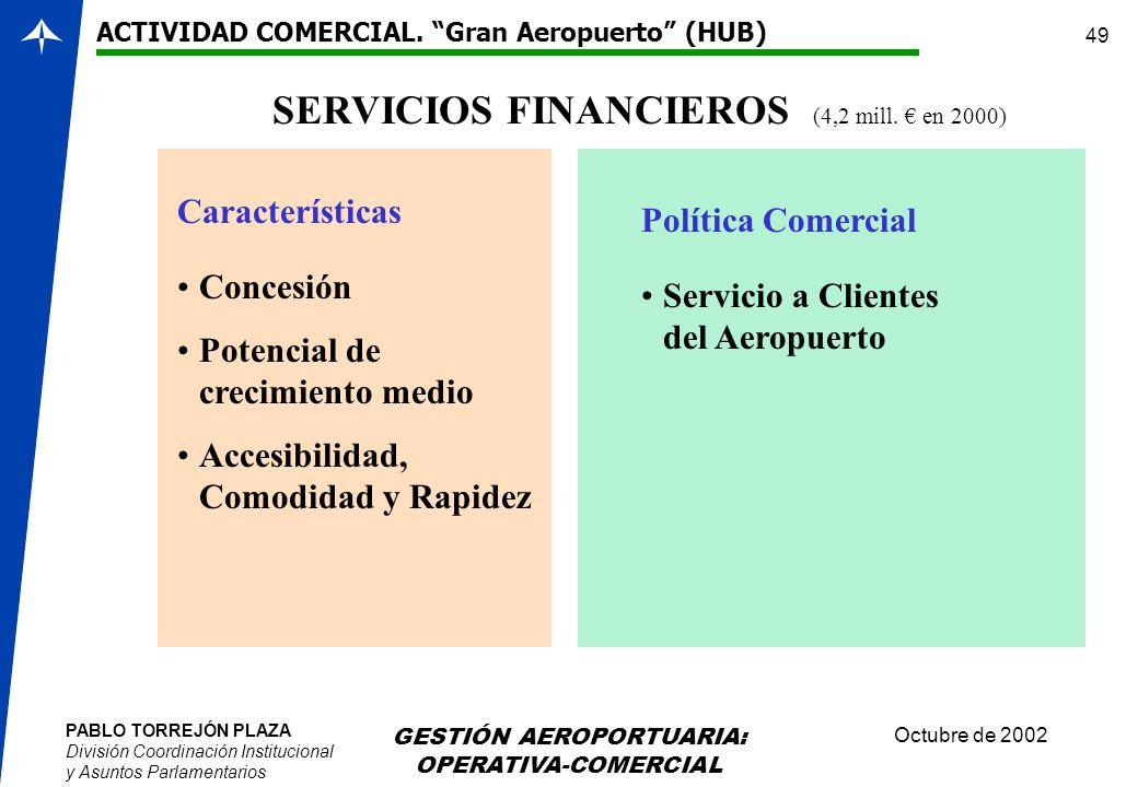 SERVICIOS FINANCIEROS (4,2 mill. € en 2000)