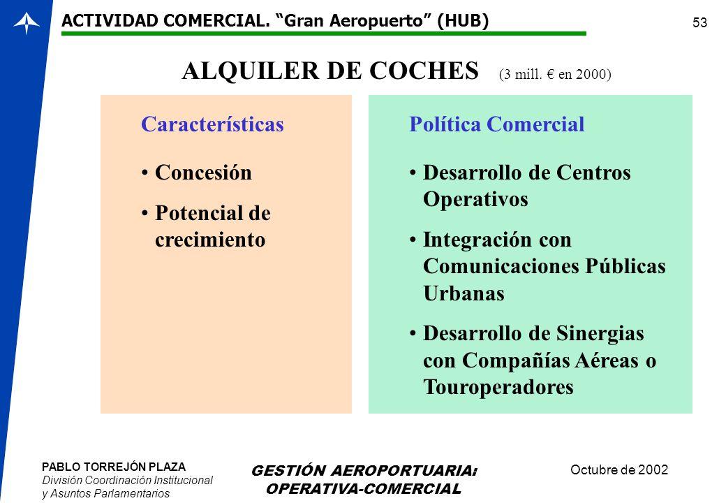 ALQUILER DE COCHES (3 mill. € en 2000)