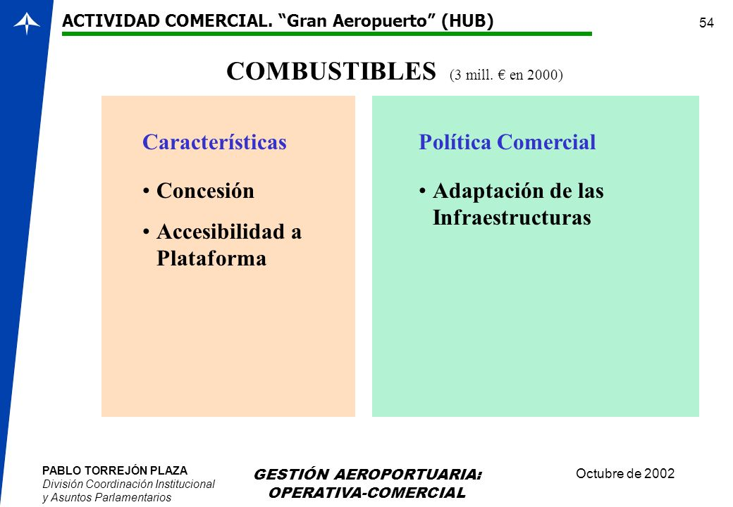 COMBUSTIBLES (3 mill. € en 2000)