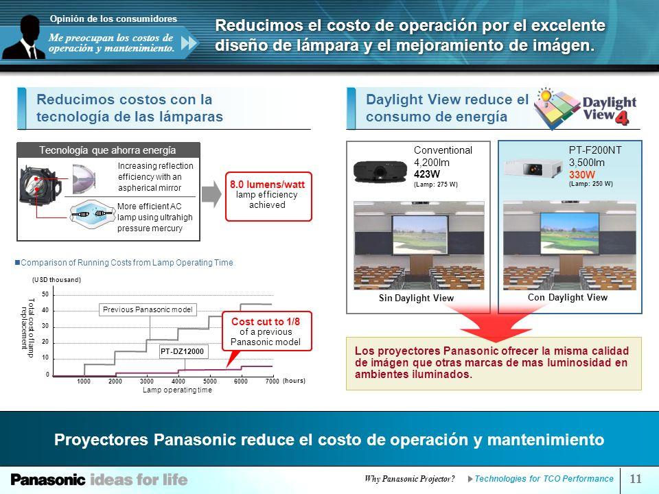 Proyectores Panasonic reduce el costo de operación y mantenimiento
