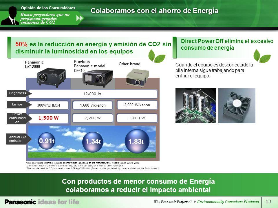 Colaboramos con el ahorro de Energía