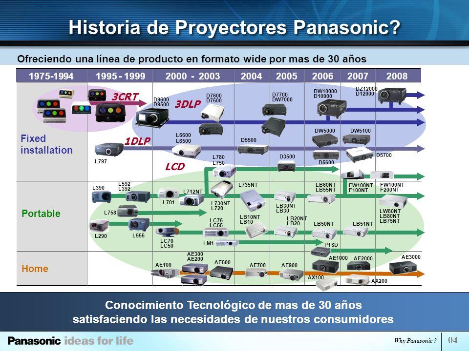 Historia de Proyectores Panasonic