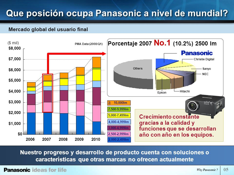 Que posición ocupa Panasonic a nivel de mundial