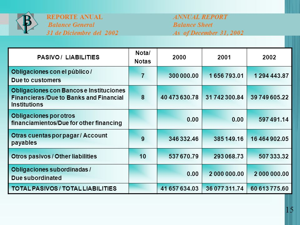 15 REPORTE ANUAL ANNUAL REPORT Balance General Balance Sheet