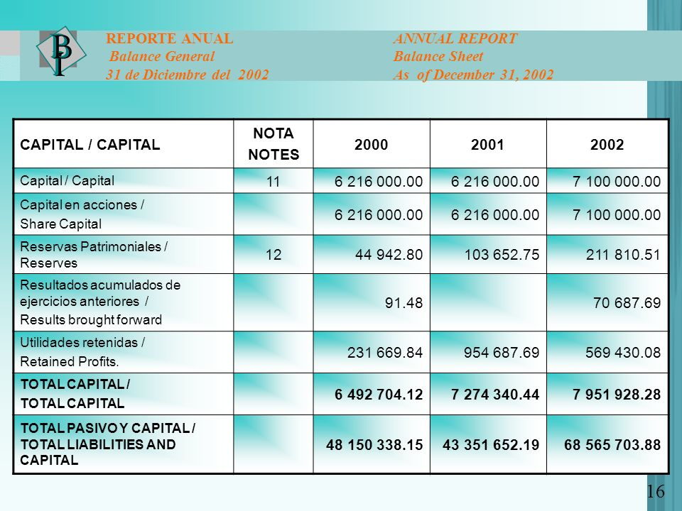 16 REPORTE ANUAL ANNUAL REPORT Balance General Balance Sheet