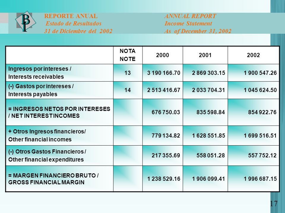 17 REPORTE ANUAL ANNUAL REPORT Estado de Resultados Income Statement