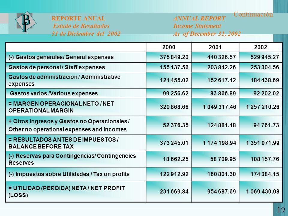 19 Continuación REPORTE ANUAL ANNUAL REPORT