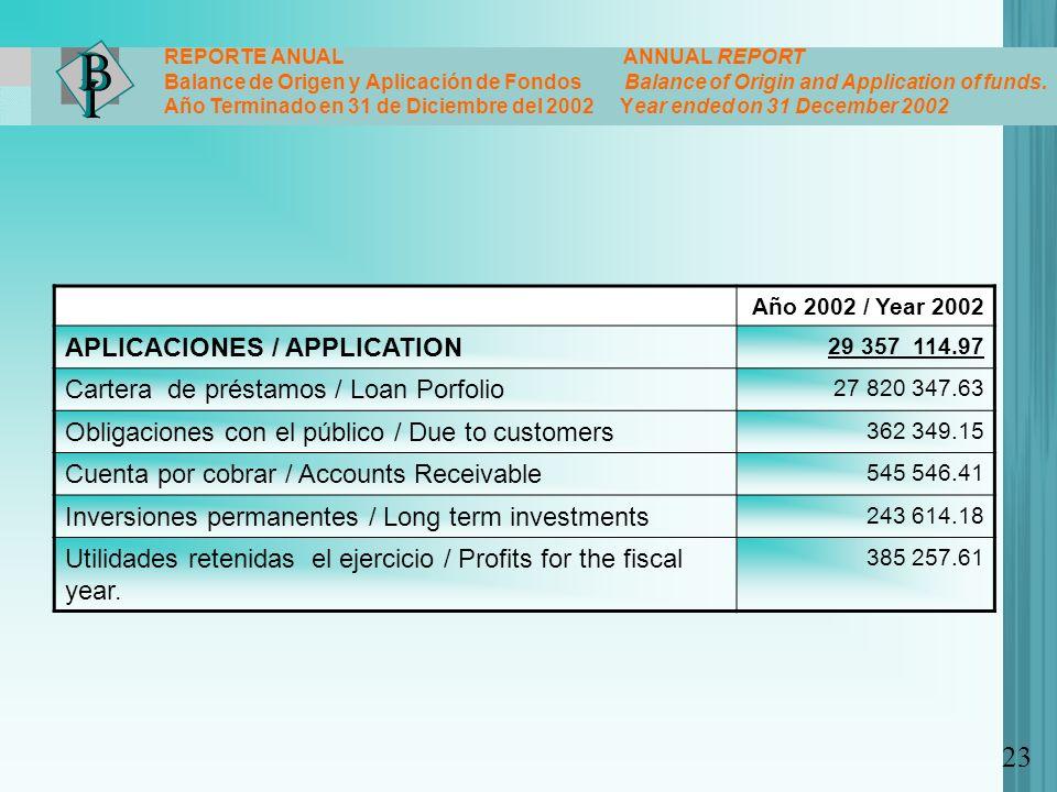 23 APLICACIONES / APPLICATION Cartera de préstamos / Loan Porfolio