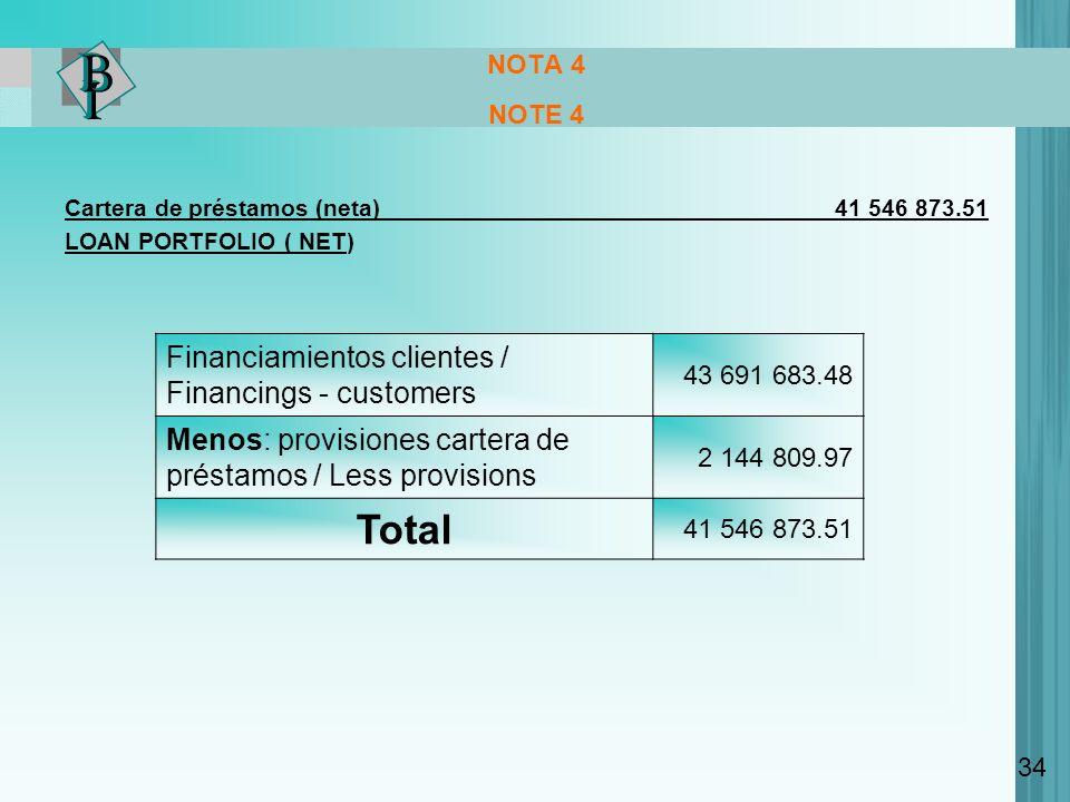 Total Financiamientos clientes / Financings - customers
