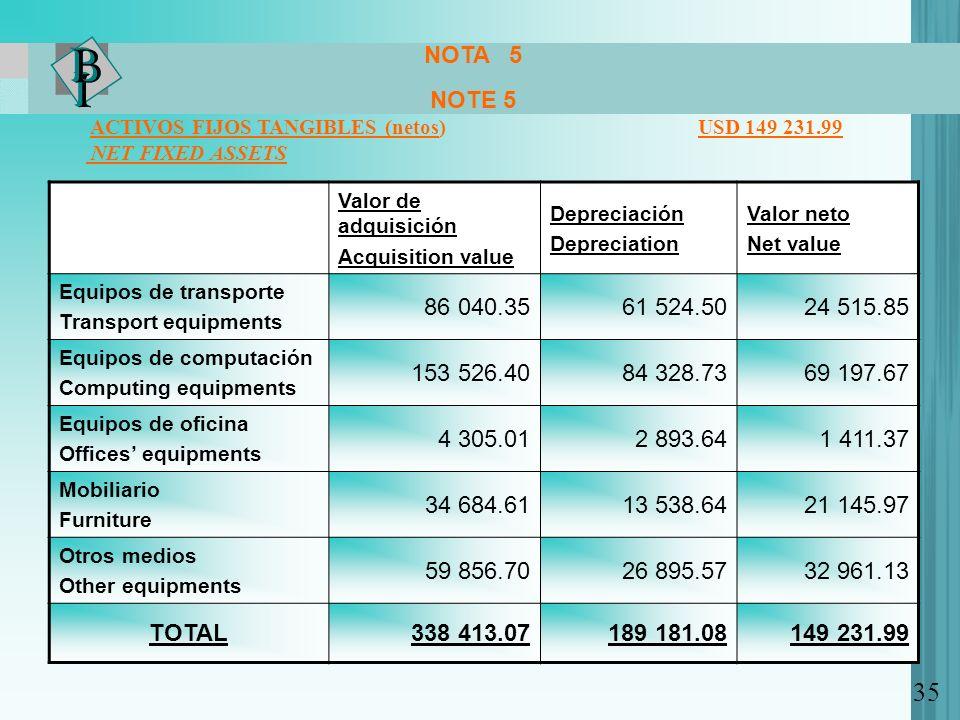 NOTA 5 NOTE 5. ACTIVOS FIJOS TANGIBLES (netos) USD 149 231.99.