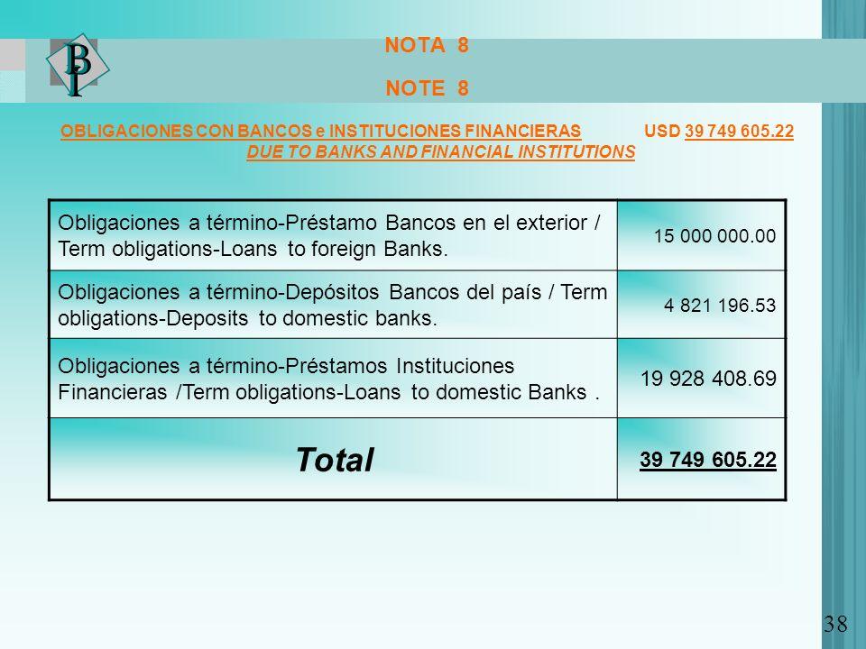 NOTA 8 NOTE 8 OBLIGACIONES CON BANCOS e INSTITUCIONES FINANCIERAS USD 39 749 605.22 DUE TO BANKS AND FINANCIAL INSTITUTIONS