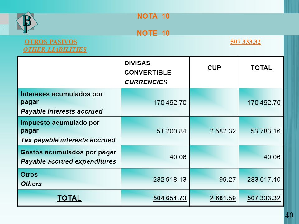 40 NOTA 10 NOTE 10 OTROS PASIVOS 507 333.32 OTHER LIABILITIES DIVISAS