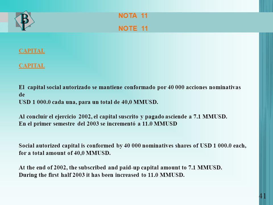 NOTA 11 NOTE 11. CAPITAL. El capital social autorizado se mantiene conformado por 40 000 acciones nominativas de.