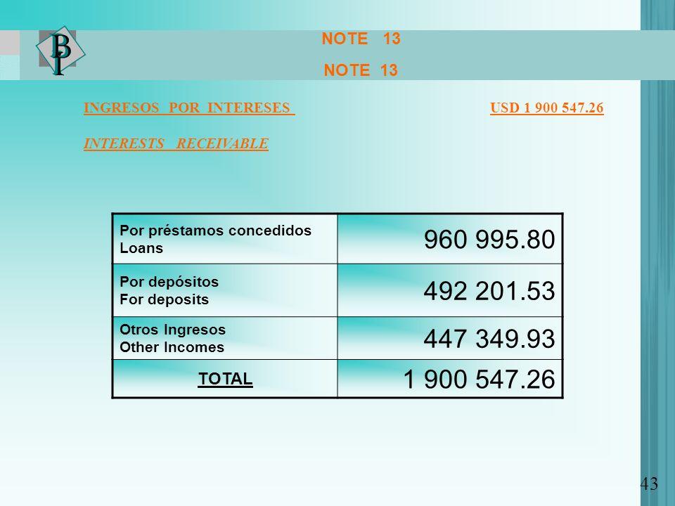 NOTE 13 NOTE 13. INGRESOS POR INTERESES USD 1 900 547.26.