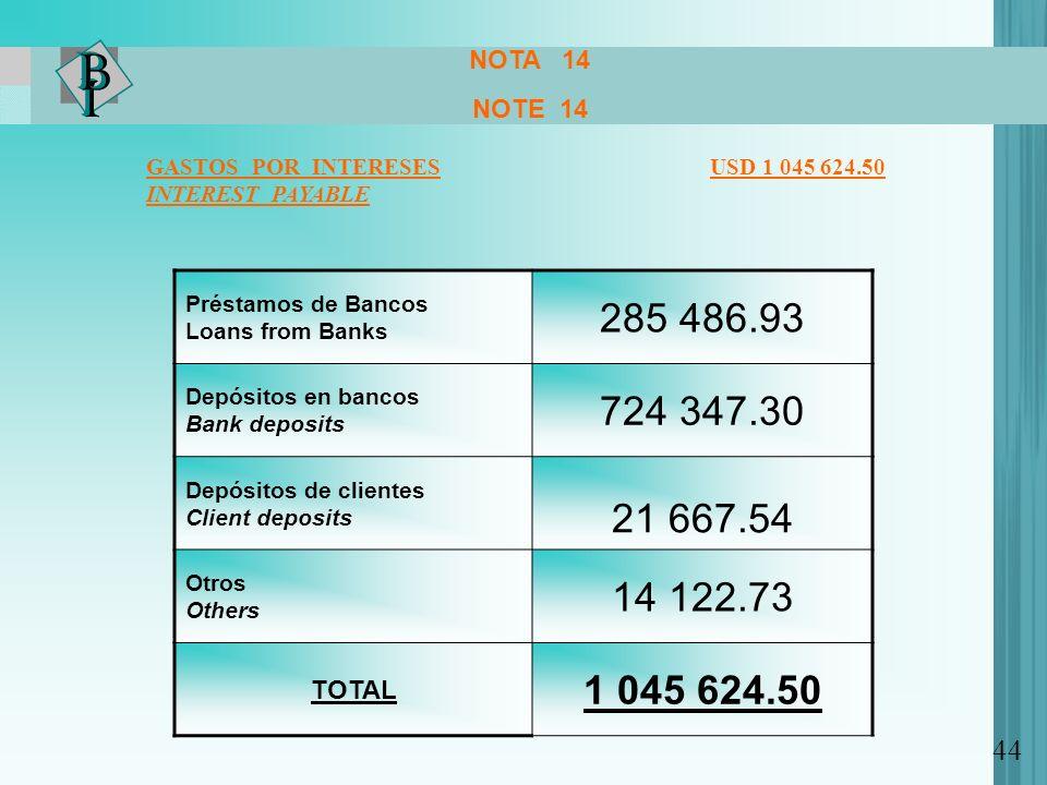 NOTA 14 NOTE 14. GASTOS POR INTERESES USD 1 045 624.50.