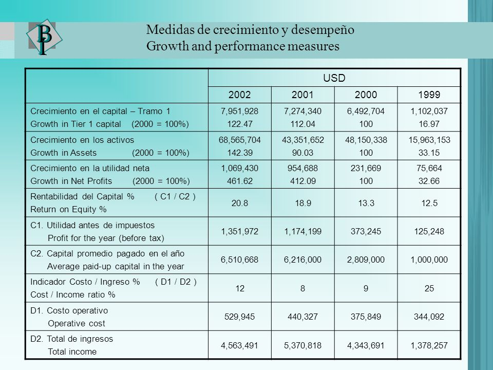 Medidas de crecimiento y desempeño Growth and performance measures