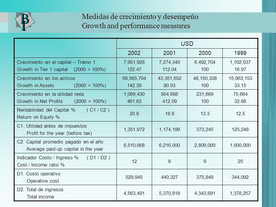 Medidas de crecimiento y desempeño Growth and performance measures