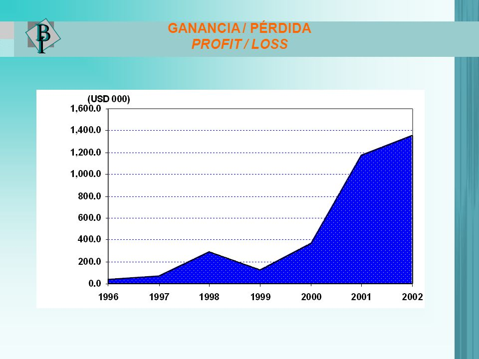 GANANCIA / PÉRDIDA PROFIT / LOSS