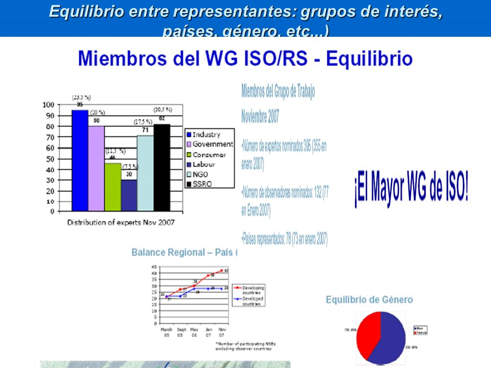 Equilibrio entre representantes: grupos de interés, países, género, etc...)
