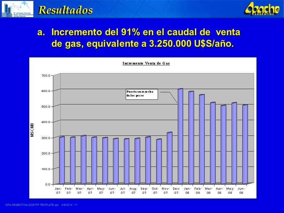 Resultados Incremento del 91% en el caudal de venta de gas, equivalente a 3.250.000 U$S/año.