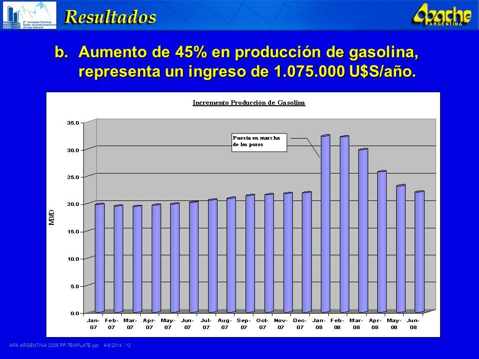 Resultados Aumento de 45% en producción de gasolina, representa un ingreso de 1.075.000 U$S/año.