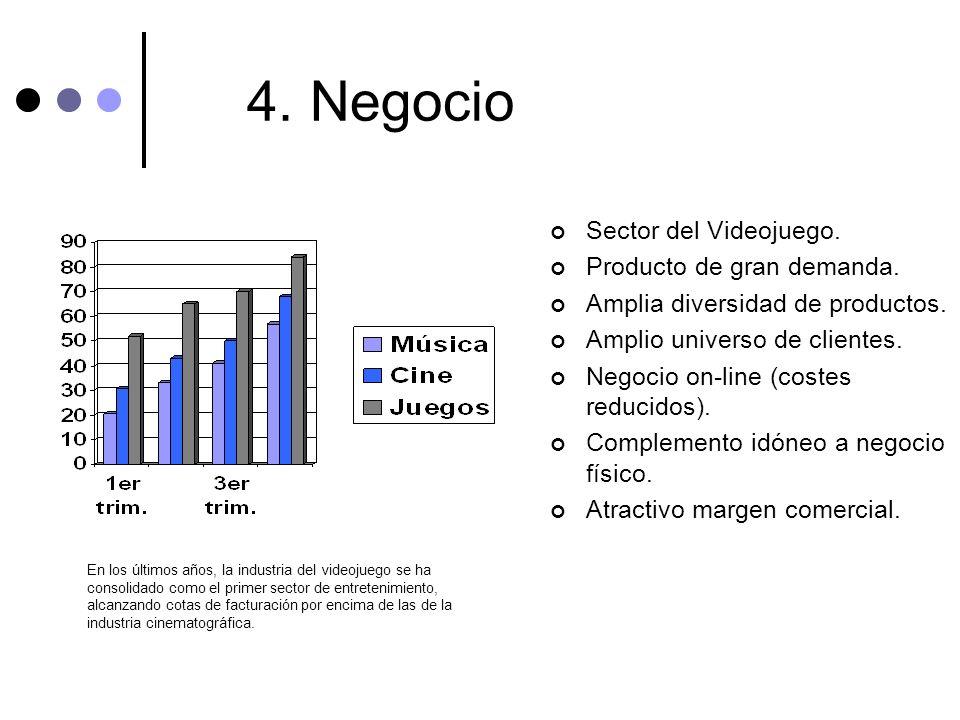 4. Negocio Sector del Videojuego. Producto de gran demanda.