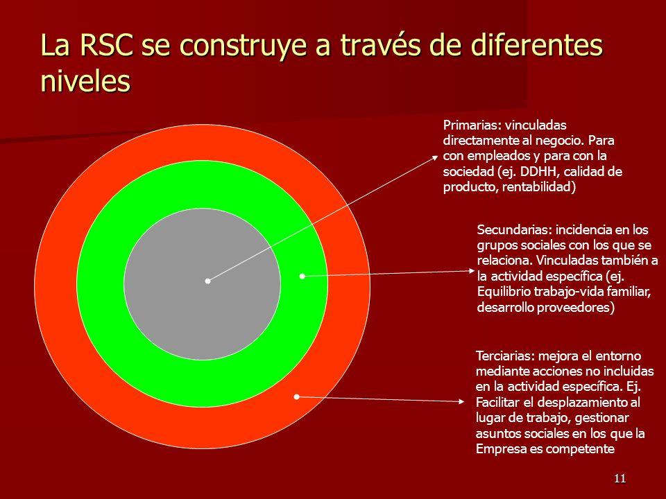 La RSC se construye a través de diferentes niveles