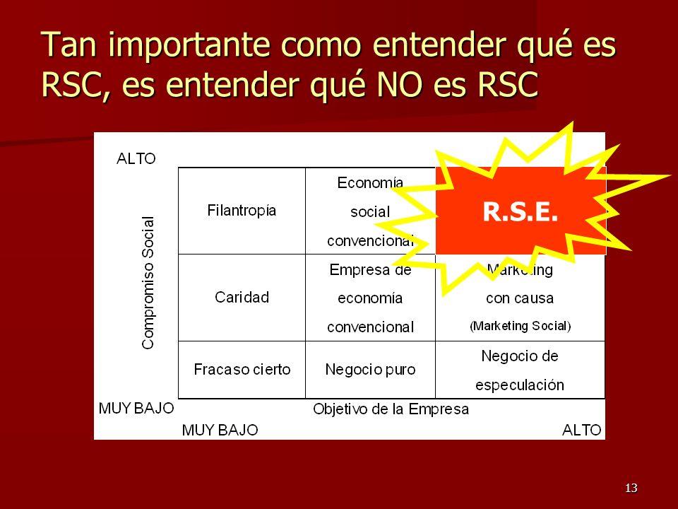 Tan importante como entender qué es RSC, es entender qué NO es RSC