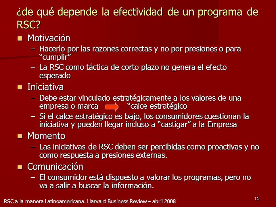 ¿de qué depende la efectividad de un programa de RSC