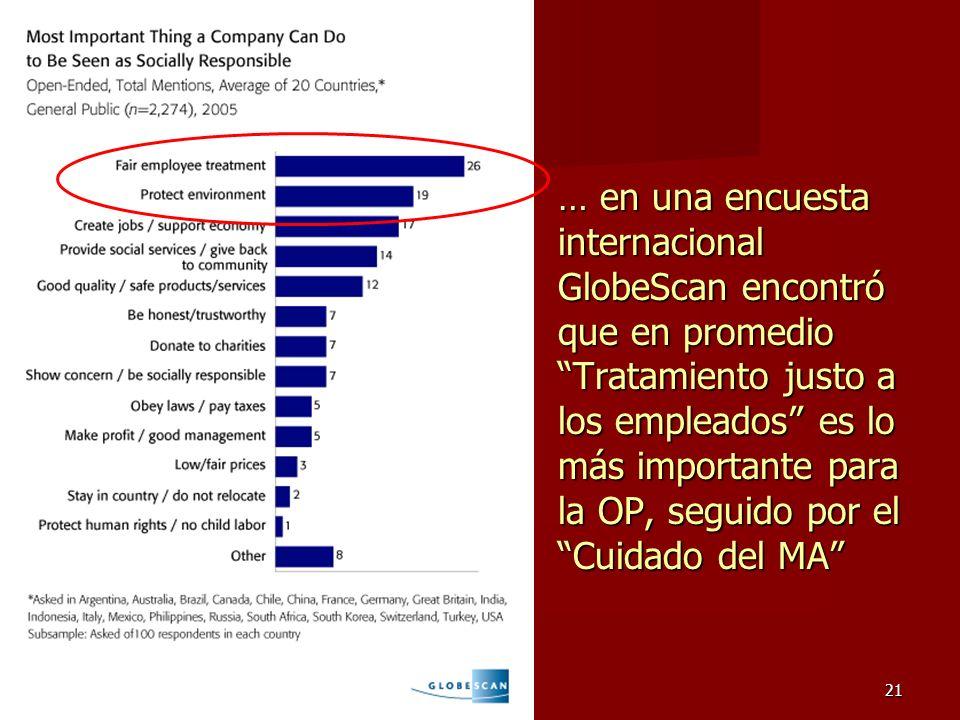 … en una encuesta internacional GlobeScan encontró que en promedio Tratamiento justo a los empleados es lo más importante para la OP, seguido por el Cuidado del MA