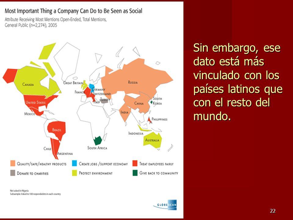 Sin embargo, ese dato está más vinculado con los países latinos que con el resto del mundo.